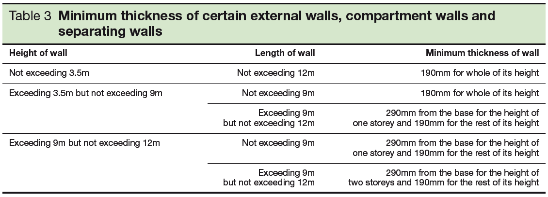Table 3 Minimum thickness of certain external walls, compartment