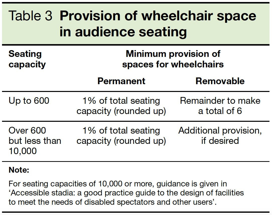 Table 3 Provision of wheelchair space in audience seating