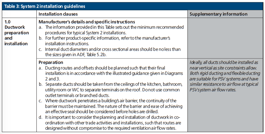 Table 3 System 2 installation guidelines