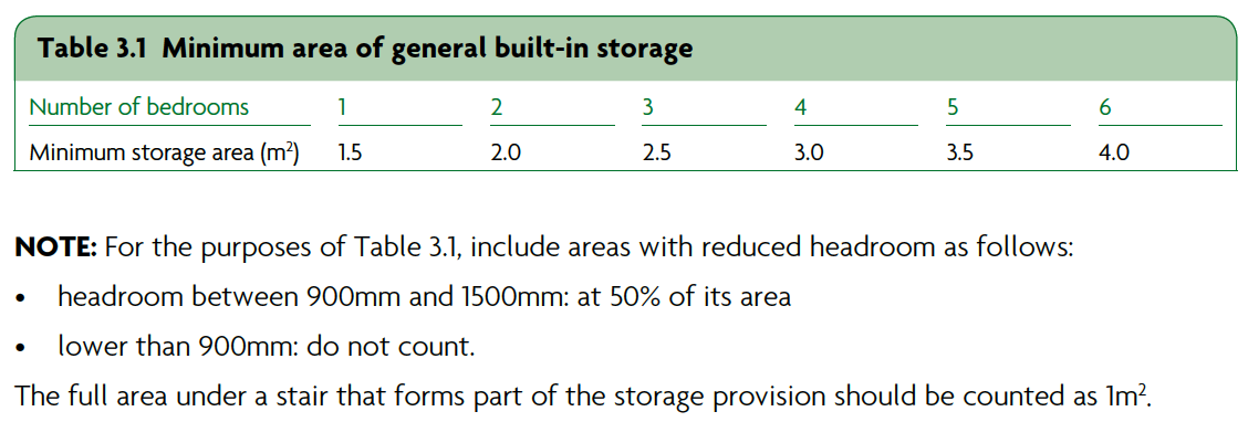 Table 3.1 Minimum area of general built-in-storage