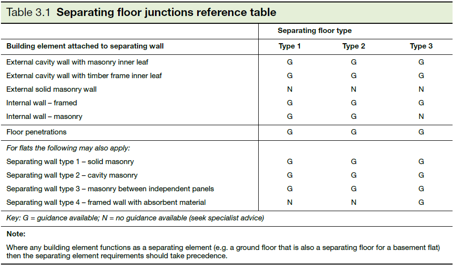 Table 3.1 Separating floor junctions reference table