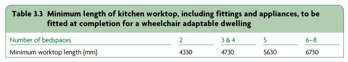 Table 3.3 Minimum length of kitchen worktop, including fittings and appliances, to be fitted at completion for a wheelchair adaptable dwelling