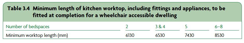 Table 3.4  Minimum length of kitchen worktop, including fittings and appliances, to be fitted at completion for a wheelchair accessible dwelling