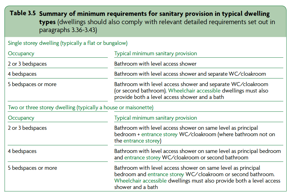Table 3.5 Summary of minimum requirements for sanitary provision in typical dwelling types