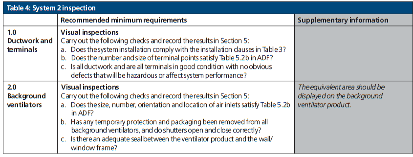 Table 4 System 2 Inspection