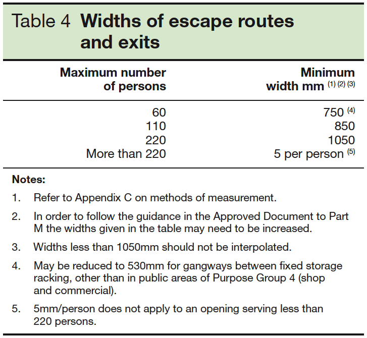 Table 4 Widths of escape routes and exits