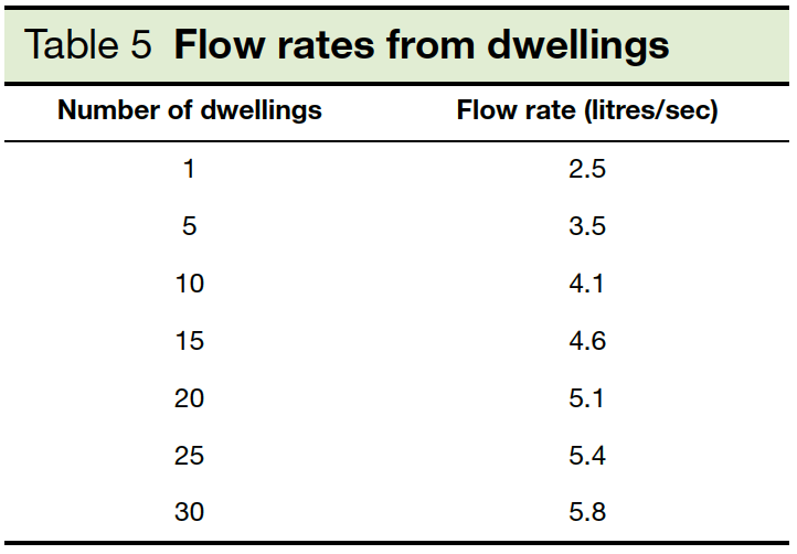 Table 5 Flow rates from dwellings Part H