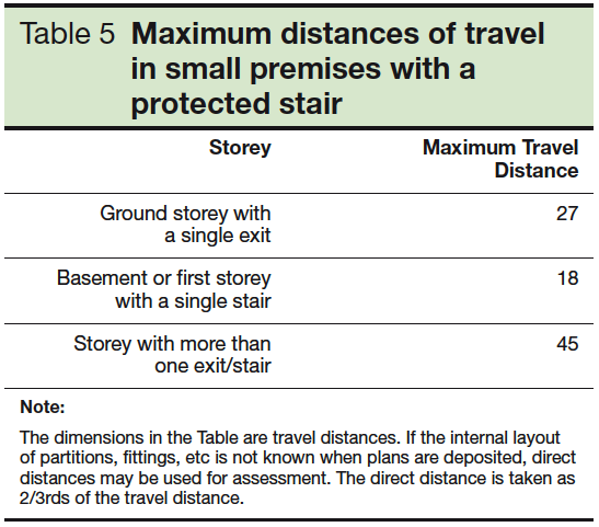 Table 5 Maximum distances of travel in small premises with a protected stair