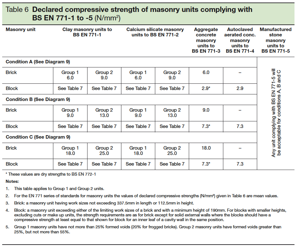 Table 6 Declared compressive strength of masonry units complying with BS EN 771-1 TO -5 [N PER nn SQ]