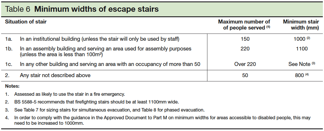 Table 6 Minimum widths of escape stairs