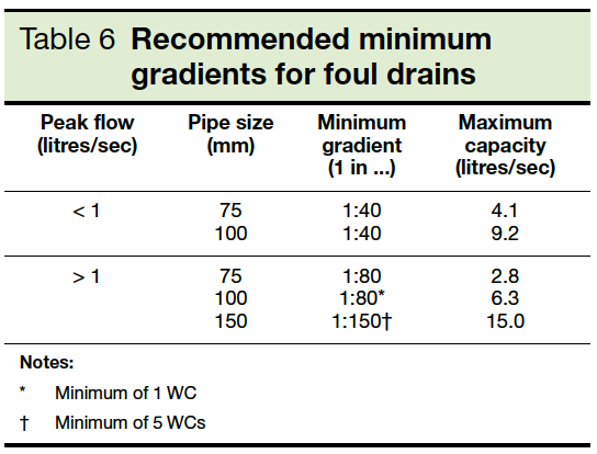 Table 6 Recommended minimum gradients for foul drains Part H