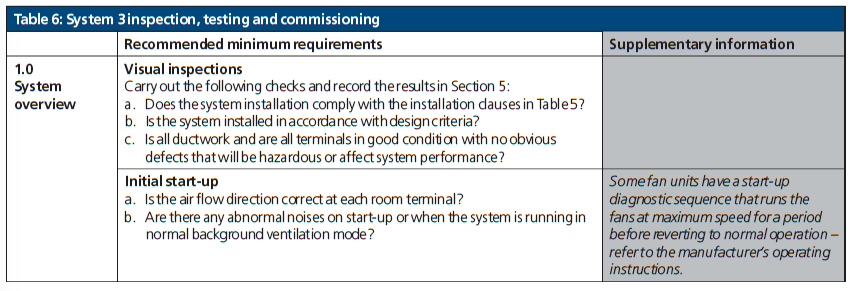 Table 6 System 3 Inspection,testing and commissioning