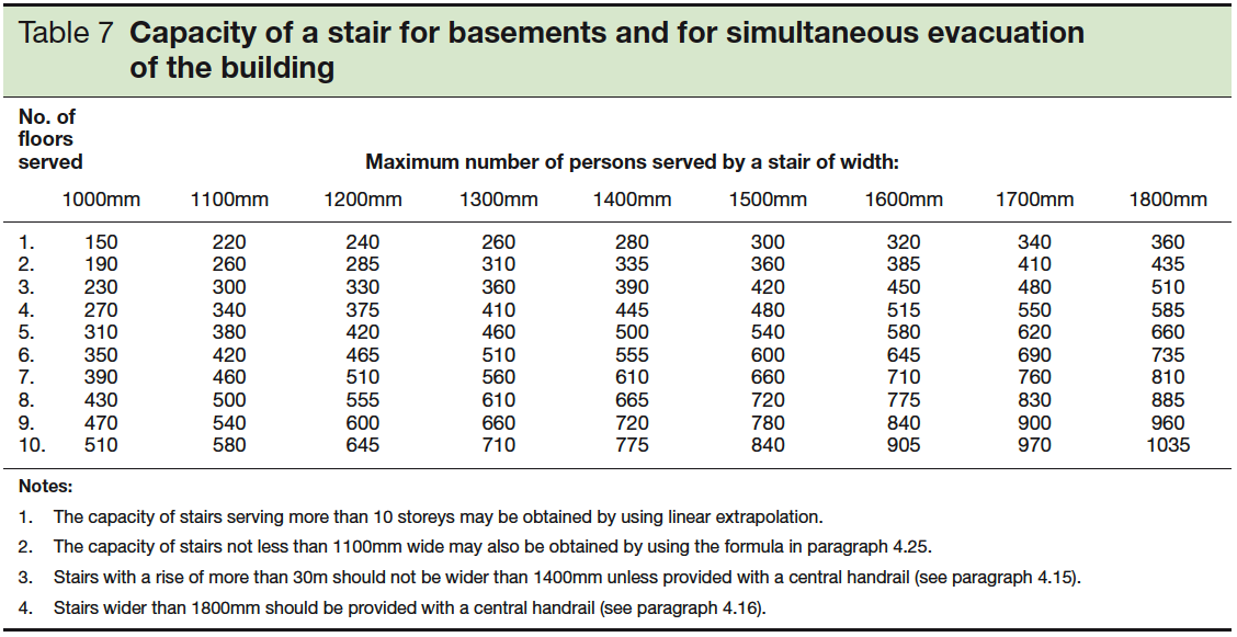 Table 7 Capacity of a stair for basements and for simultaneous evacuation of the building