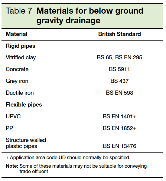 Table 7 Materials for below ground gravity drainage Part H1