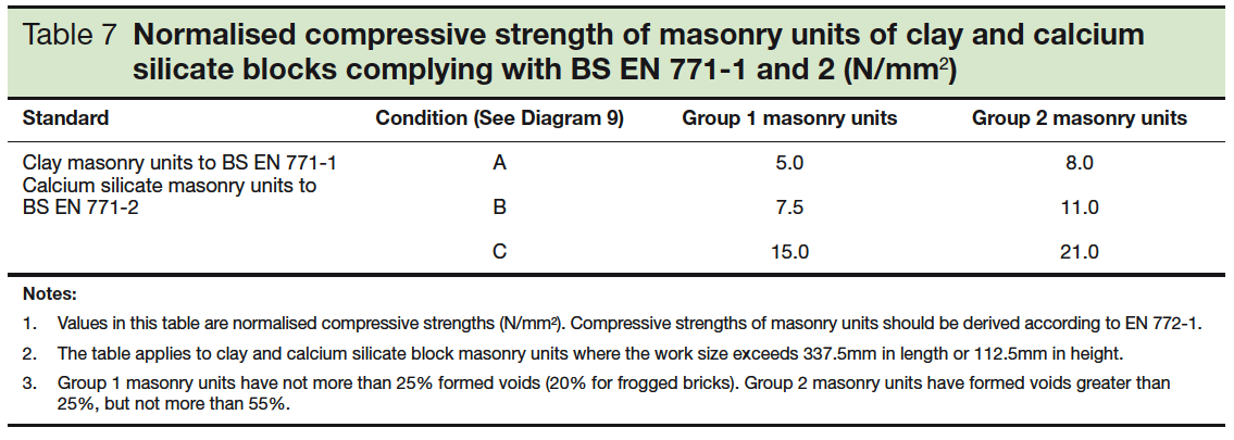 Table 7 Normalised compressive strength of masonry units of clay and calcium silicate blocks complying with BS EN 771-1 and 2 [Nn/mm SQ]