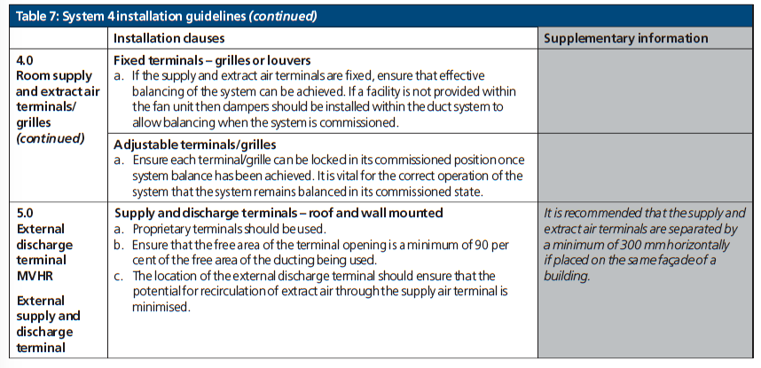 Table 7 system 4 installation guidelines Ctd 6