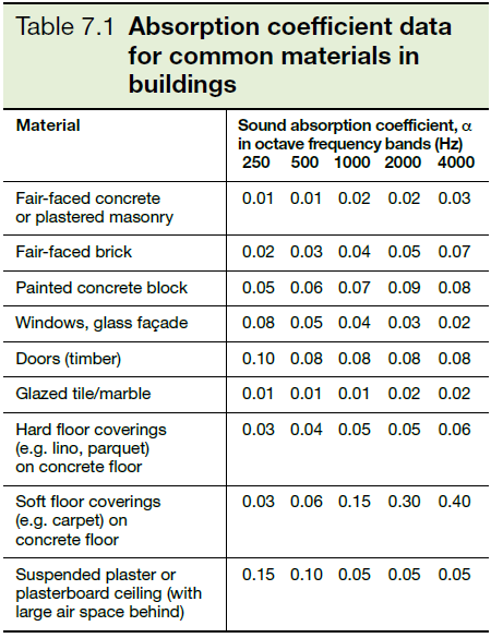 Table 7.1 Absorption coefficient data for common materials in buildings