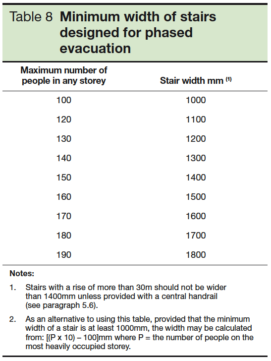 Table 8 Minimum width of stairs designed for phased evacuation