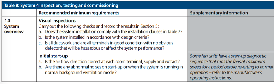 Table 8 System 4 Inspection, testing and commissioning