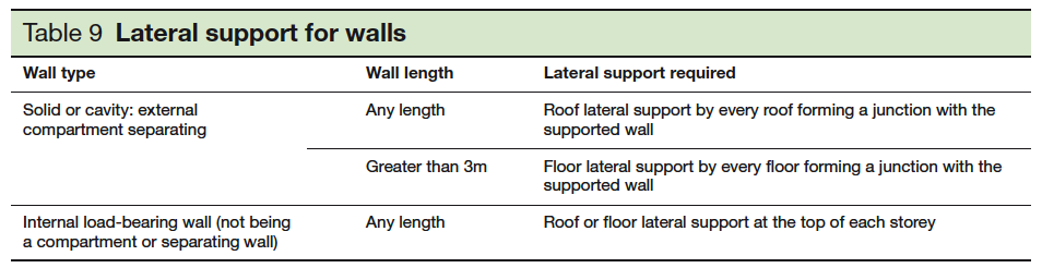 Table 9 Lateral support for walls