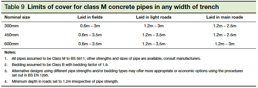 Table 9 Limits of cover for class M concrete pipes in any width of trench Part H