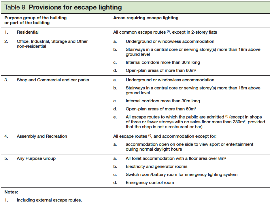 Table 9 Provisions for escape lighting