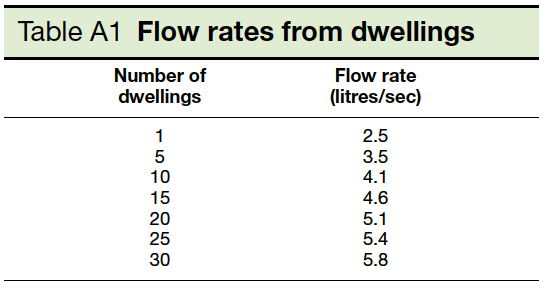 Table A1 Flow rates from dwellings Part H