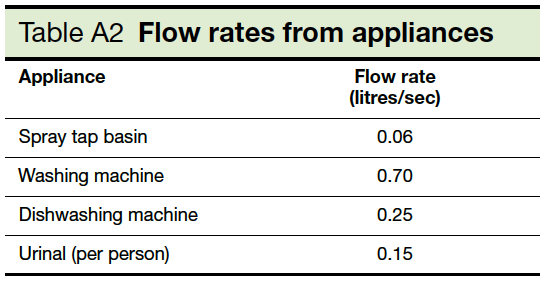 Table A2 Flow rates from appliances Part H