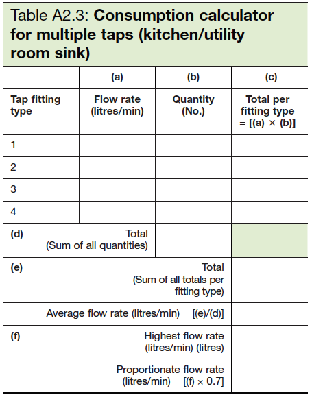 Table A2.3 Consumption calculator for multiple taps