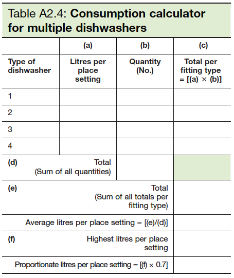 Table A2.4 Consumption calculator for multiple dishwashers