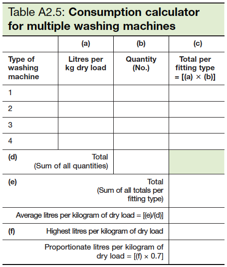 Table A2.5 Consumption calculator for multiple washing machines