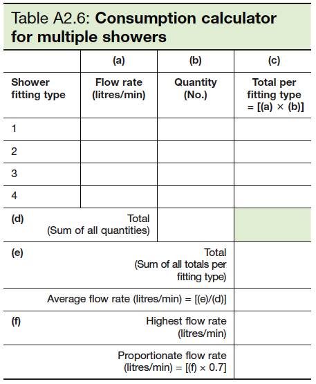 Table A2.6 Consumption calculator for multiple showers