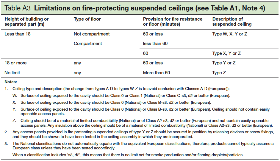 Table A3 Limitations on fire-protecting suspended ceilings - see Table A1 Note 4