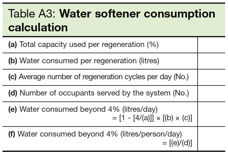 Table A3 Water softener consumption calculation