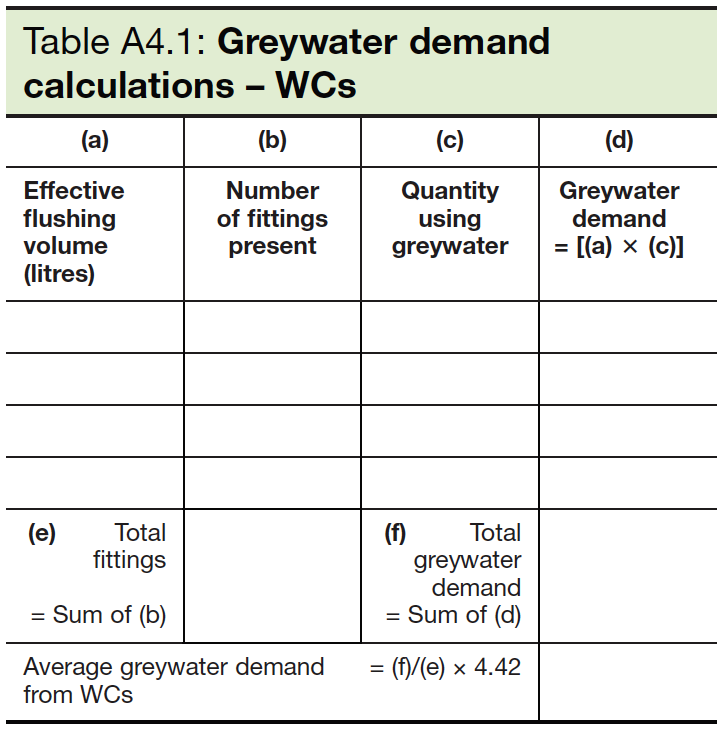 Table A4.1 Greywater demand calculations - WCs