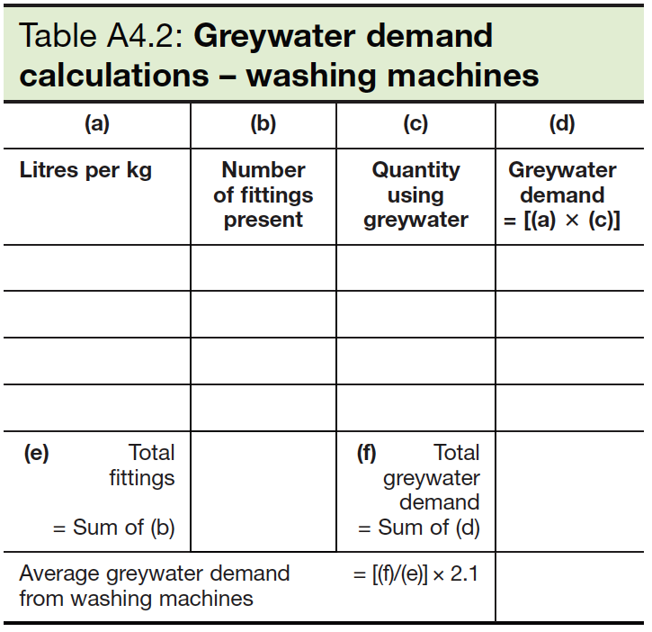 Table A4.2 Greywater demand calculations - washing machines
