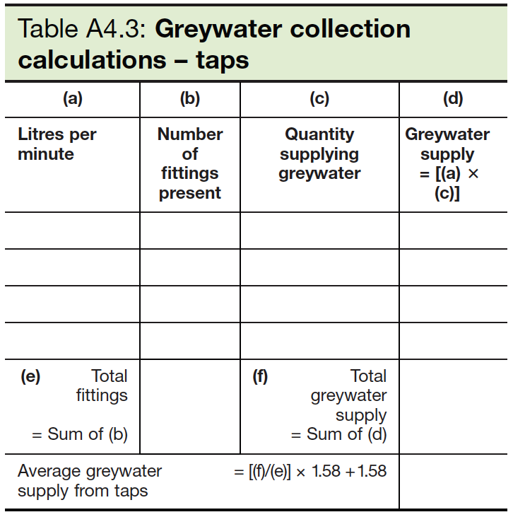 Table A4.3 Greywater collection calculations - taps