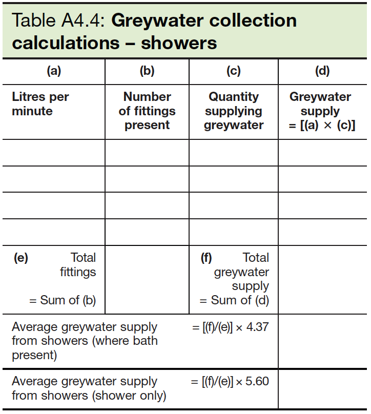 Table A4.4 Greywater collection calculations - showers