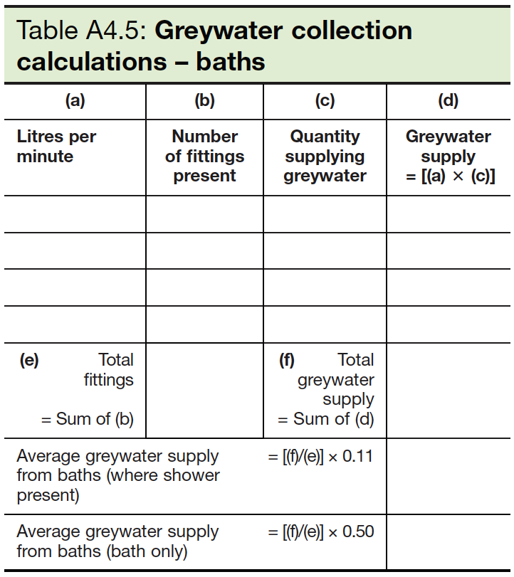 Table A4.5 Greywater collection calculations - baths