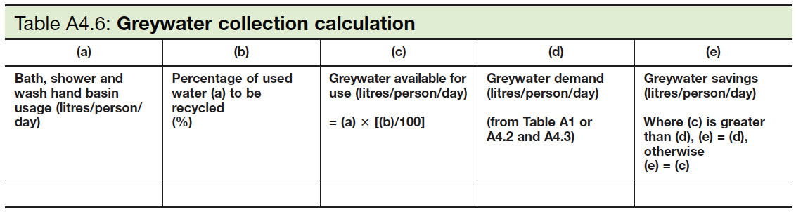 Table A4.6 Greywater collection calculation