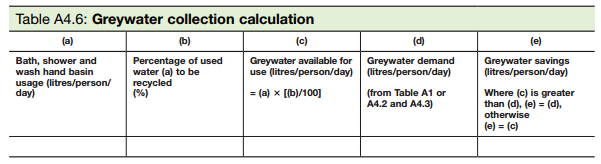 Table A4.6 Greywater collection calculator