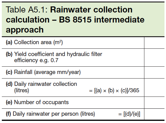 Table A5.1 Rainwater collection calculation - BS 8515 intermediate approach
