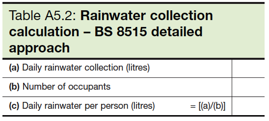 Table A5.2 Rainwater collection calculation - BS 8515 detailed approach