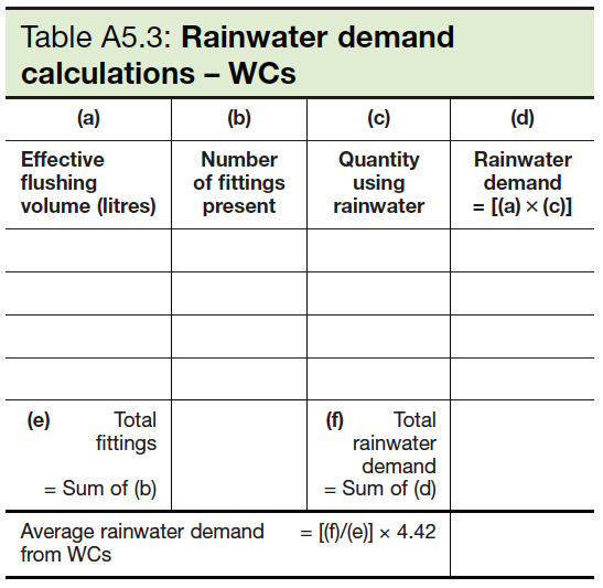 Table A5.3 Rainwater demand calculations - WCs