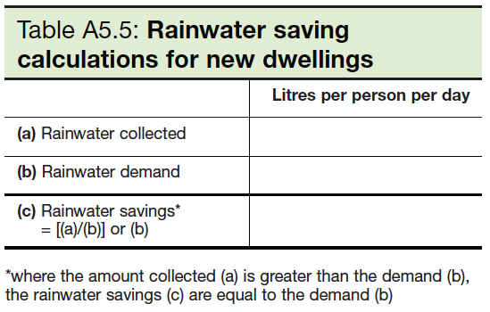 Table A5.5 Rainwater saving calculations for new dwellings