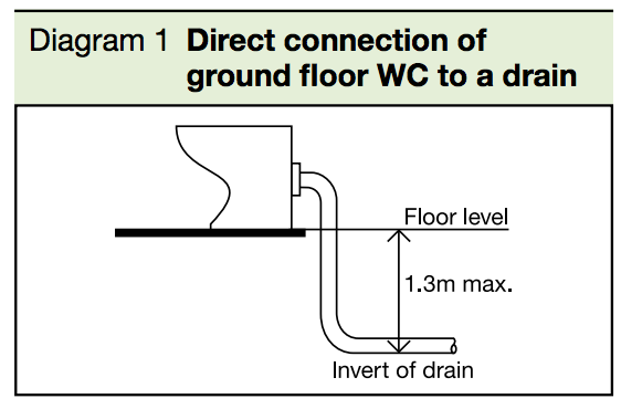 Diagram 1 Direct connection of ground Floor WC to a drain Part H1