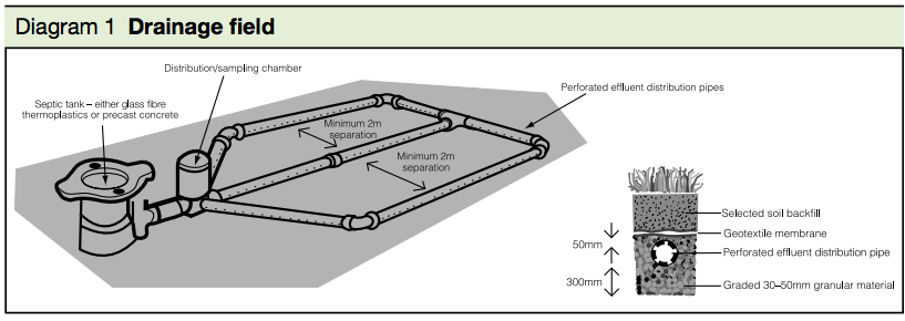 Diagram 1 Drainage Field H2
